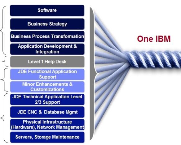 ONE IBM